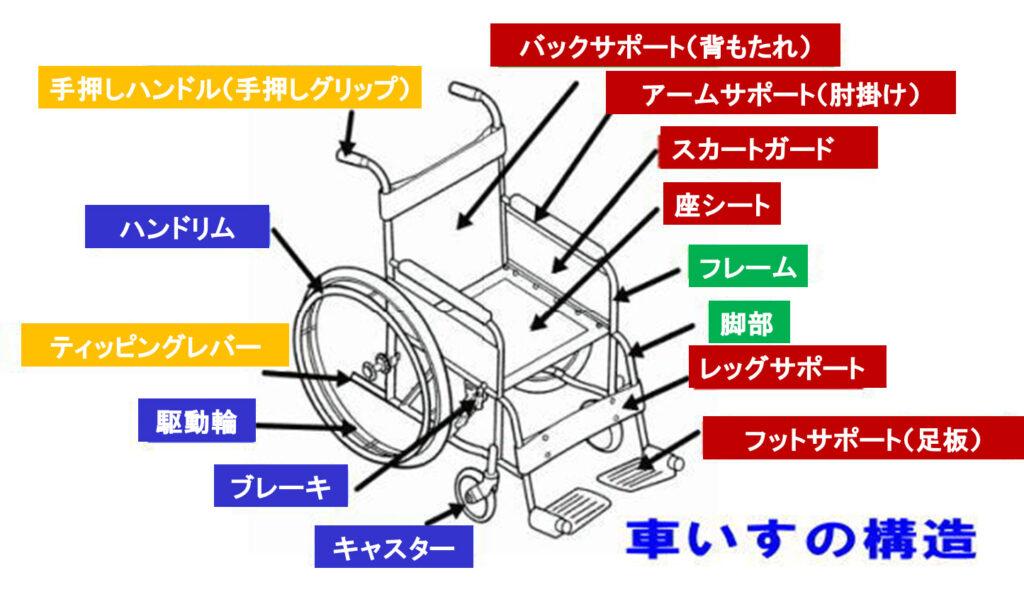 車椅子の各部の名称と役割