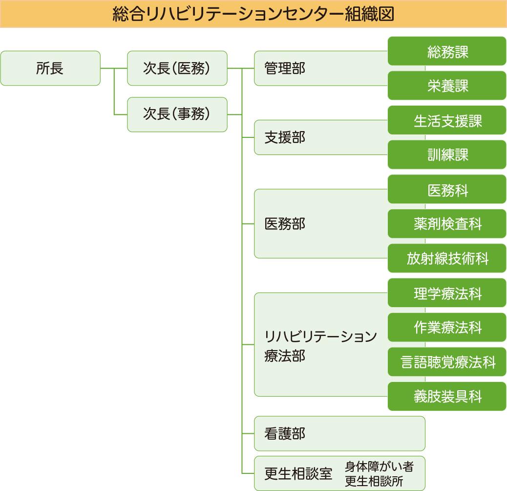 総合リハビリテーションセンター組織図